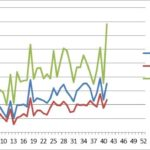 アクセス解析:第42週(10/8~10/14)