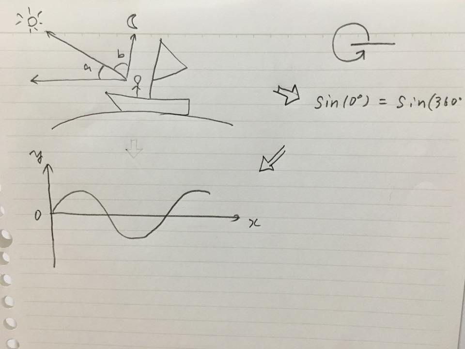 三角関数 サインコサイン 目的